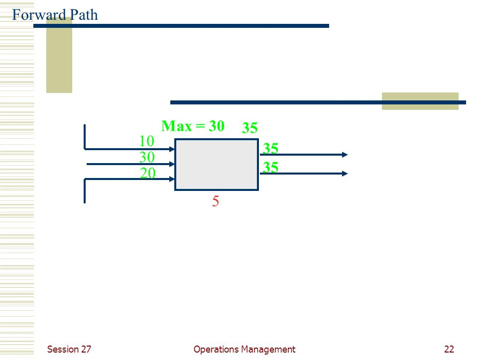 Session 27 Operations Management22 10 30 20 Max = 30 5 35 Forward Path 35