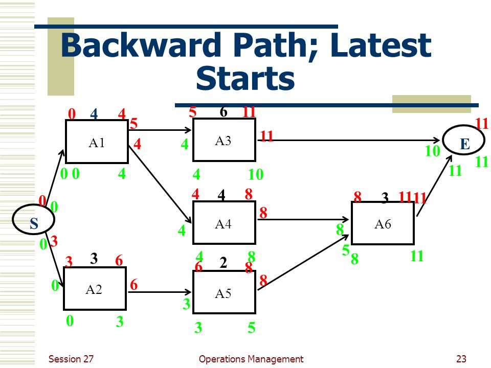 Session 27 Operations Management23 Backward Path; Latest Starts A1 A3 A4 A6 A5 A2 4 3 6 4 2 3 E S 0 0 0 0 0 0 4 3 3 4 4 3 4 410 8 5 5 8 8 11 5 5 8 8 8