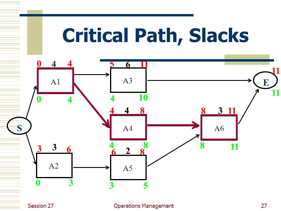 Session 27 Operations Management27 Critical Path, Slacks A1A3A4A6A5A2 4 3 6 4 2 3 ES 0 0 4 3 3 4 4 10 8 5 8 11 5 8 8 8 4 6 6 3 4 0