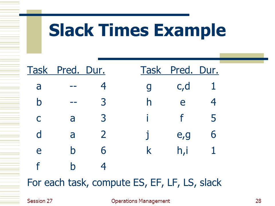 Session 27 Operations Management28 Slack Times Example Task Pred.