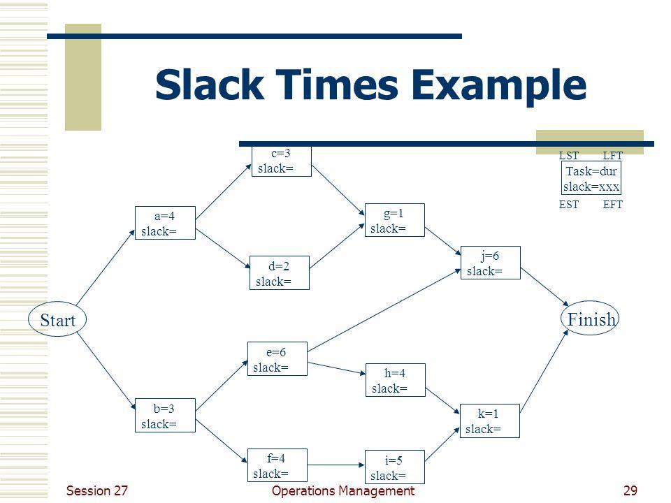 Session 27 Operations Management29 Slack Times Example Start Finish a=4 slack= b=3 slack= c=3 slack= d=2 slack= e=6 slack= f=4 slack= g=1 slack= h=4 slack= i=5 slack= j=6 slack= k=1 slack= Task=dur slack=xxx LSTLFT EFTEST