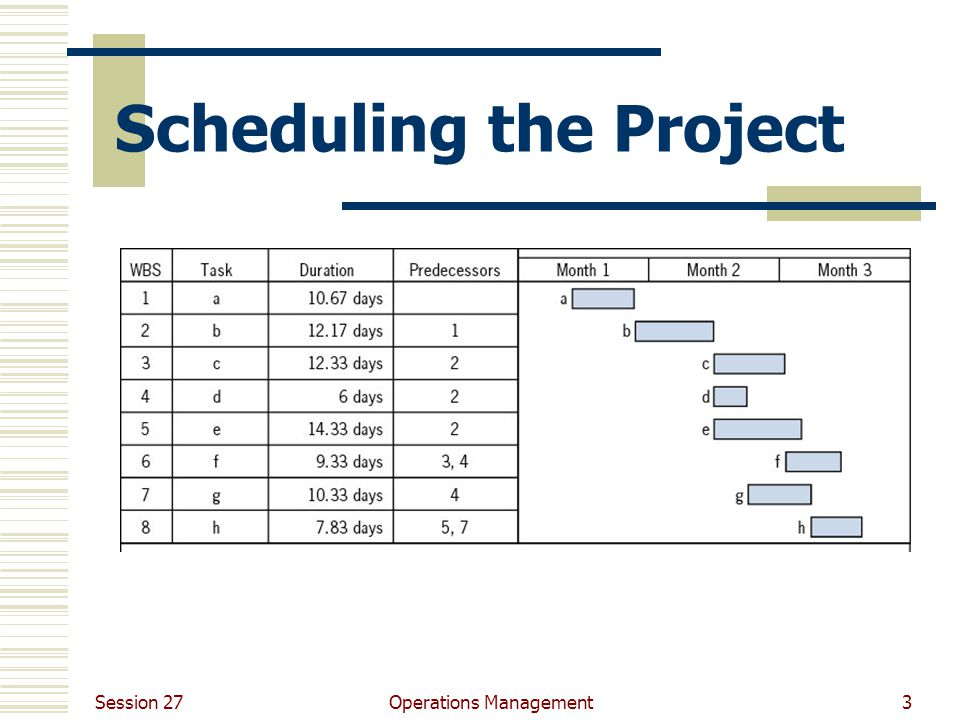 Session 27 Operations Management3 Scheduling the Project