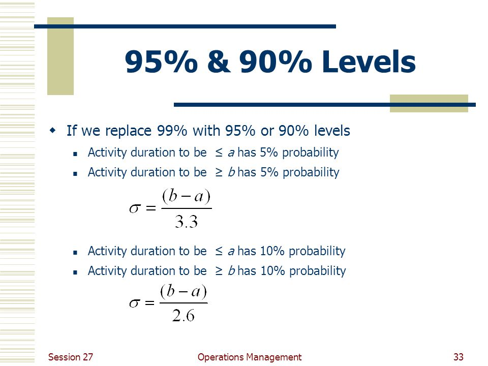 Session 27 Operations Management33 95% & 90% Levels  If we replace 99% with 95% or 90% levels Activity duration to be ≤ a has 5% probability Activity duration to be ≥ b has 5% probability Activity duration to be ≤ a has 10% probability Activity duration to be ≥ b has 10% probability