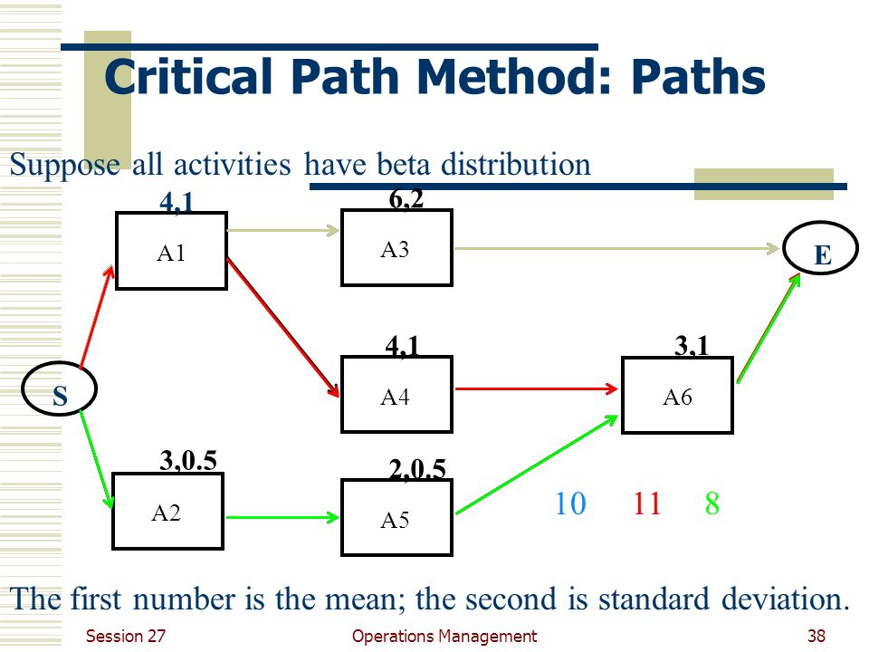 Session 27 Operations Management38 Critical Path Method: Paths A1A3A4A6A5A2 4,1 3,0.5 6,2 4,1 2,0.5 3,1 ES 10 The first number is the mean; the second is standard deviation.