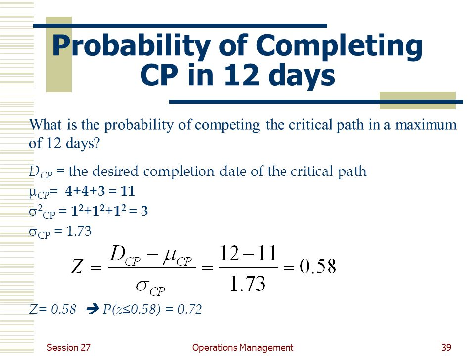 Session 27 Operations Management39 Probability of Completing CP in 12 days D CP = the desired completion date of the critical path  CP = 4+4+3 = 11  2 CP = 1 2 + 1 2 + 1 2 = 3  CP = 1.73 Z= 0.58  P(z≤0.58) = 0.72 What is the probability of competing the critical path in a maximum of 12 days
