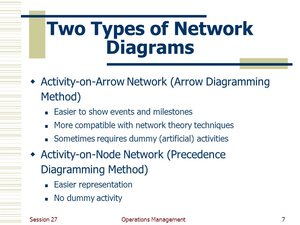 Session 27 Operations Management7 Two Types of Network Diagrams  Activity-on-Arrow Network (Arrow Diagramming Method) Easier to show events and milestones More compatible with network theory techniques Sometimes requires dummy (artificial) activities  Activity-on-Node Network (Precedence Diagramming Method) Easier representation No dummy activity