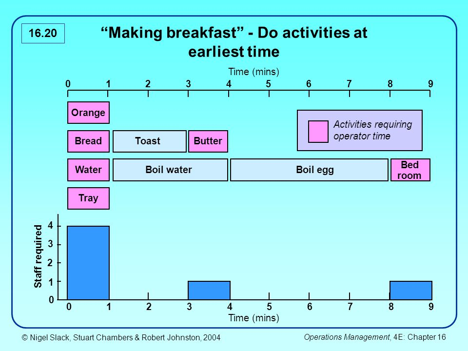 © Nigel Slack, Stuart Chambers & Robert Johnston, 2004 Operations Management, 4E: Chapter 16 16.20 Making breakfast - Do activities at earliest time 0123467895 Orange Bread Water Tray Toast Boil waterBoil egg Bed room Staff required 0123467895 0 1 2 3 4 Butter Time (mins) Activities requiring operator time