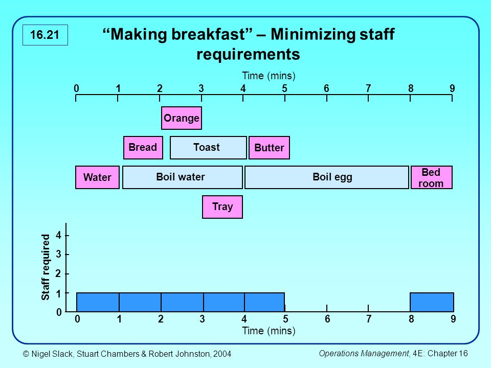 © Nigel Slack, Stuart Chambers & Robert Johnston, 2004 Operations Management, 4E: Chapter 16 16.21 Making breakfast – Minimizing staff requirements 0123467895 Orange Bread Water Tray Toast Boil waterBoil egg Bed room Staff required 0123467895 0 1 2 3 4 Butter Time (mins)