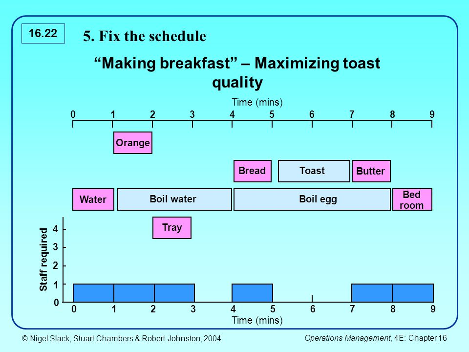© Nigel Slack, Stuart Chambers & Robert Johnston, 2004 Operations Management, 4E: Chapter 16 16.22 Making breakfast – Maximizing toast quality Staff required 0123467895 0 1 2 3 4 0123467895 Orange Water Tray Boil waterBoil egg Bed room BreadToast Butter Time (mins) 5.