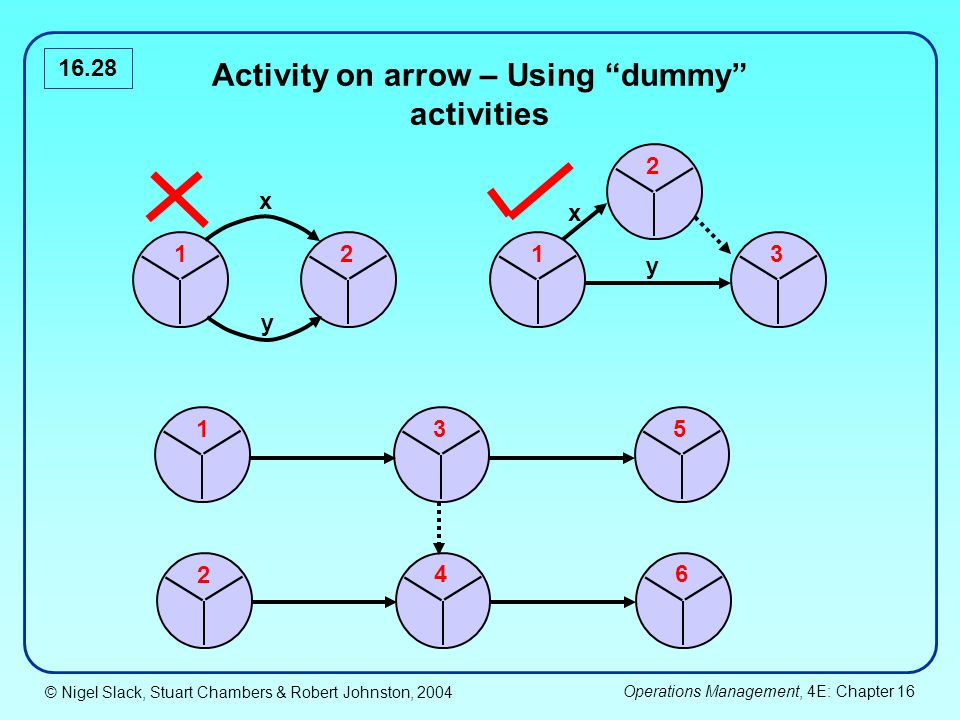© Nigel Slack, Stuart Chambers & Robert Johnston, 2004 Operations Management, 4E: Chapter 16 16.28 1 2 1 3 1 35 2 46 2 x y x y Activity on arrow – Using dummy activities