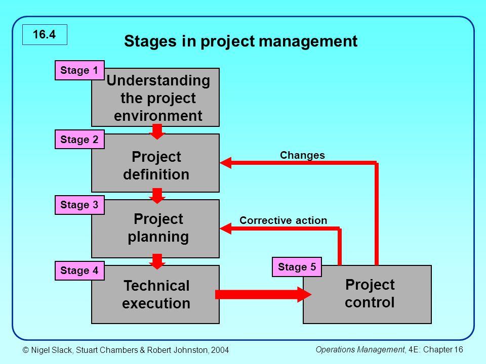 © Nigel Slack, Stuart Chambers & Robert Johnston, 2004 Operations Management, 4E: Chapter 16 16.15 1.