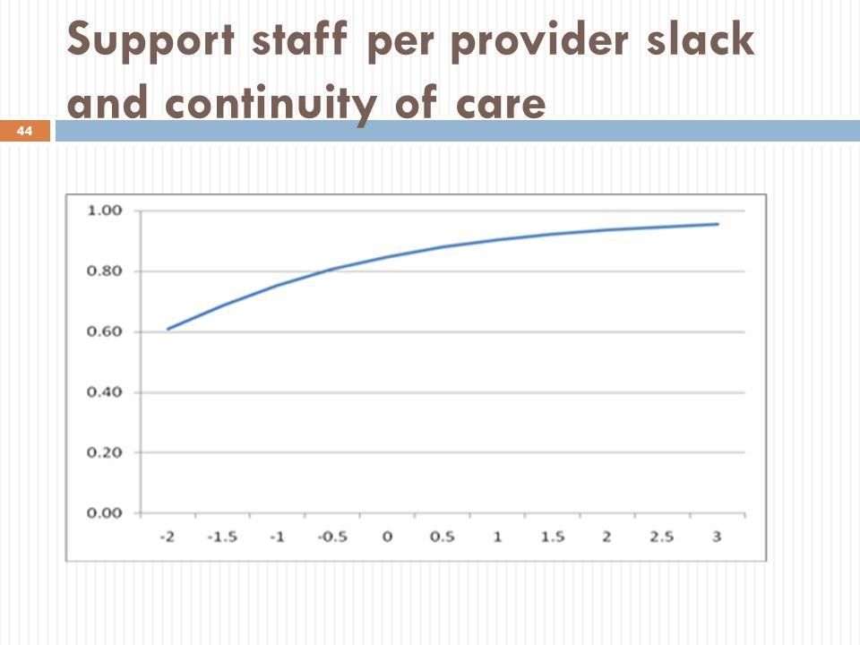 Support staff per provider slack and continuity of care 44