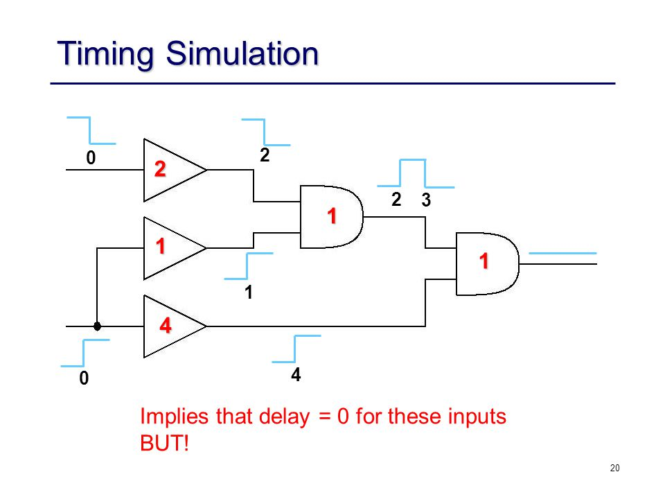 20 Timing Simulation 2 1 4 1 1 0 0 2 1 4 2 3 Implies that delay = 0 for these inputs BUT! 0 4