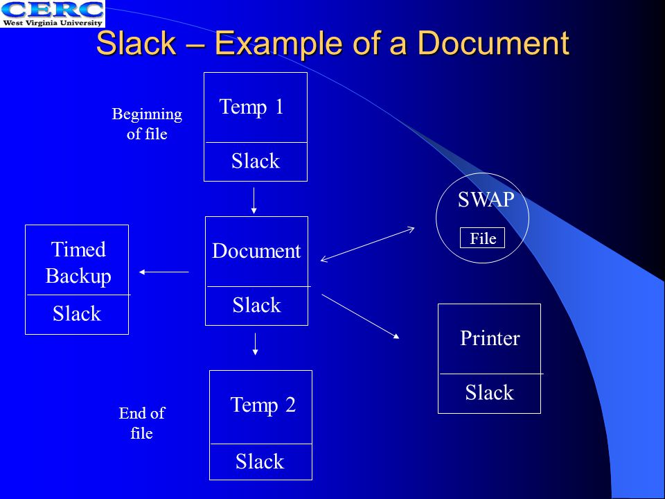 Slack – Example of a Document Document Slack Temp 1 Slack Timed Backup Slack Printer Slack Temp 2 Slack File SWAP Beginning of file End of file