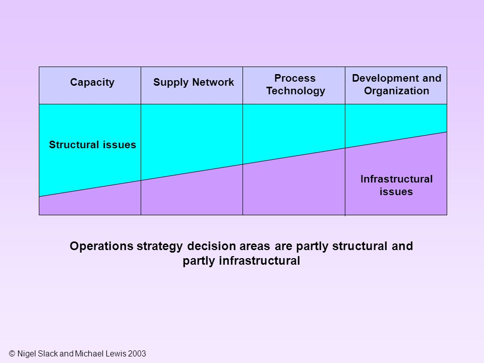 © Nigel Slack and Michael Lewis 2003 Structural issues Infrastructural issues Operations strategy decision areas are partly structural and partly infr