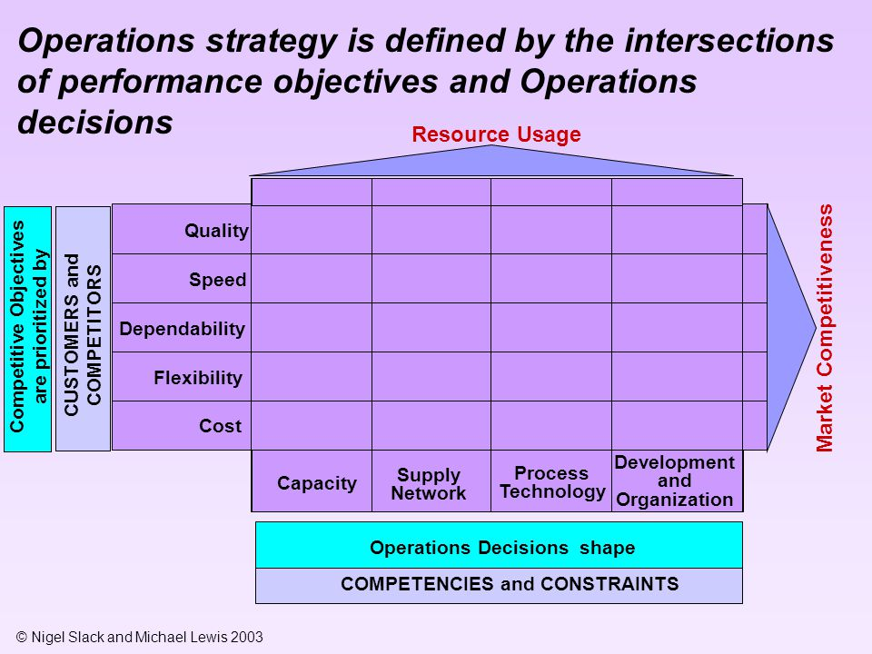 © Nigel Slack and Michael Lewis 2003 Quality Market Competitiveness Speed Dependability Flexibility Cost Competitive Objectives are prioritized by CUS