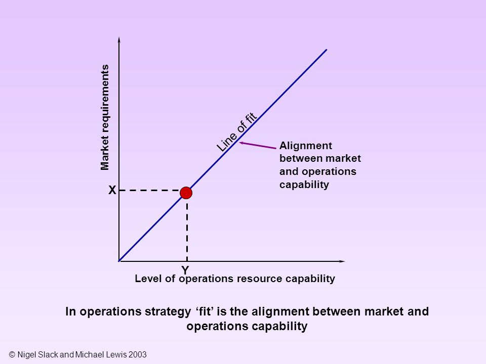 © Nigel Slack and Michael Lewis 2003 Market requirements Level of operations resource capability In operations strategy 'fit' is the alignment between