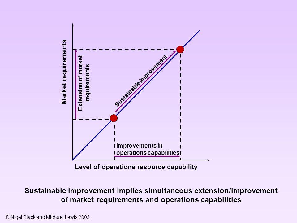 © Nigel Slack and Michael Lewis 2003 Market requirements Sustainable improvement implies simultaneous extension/improvement of market requirements and