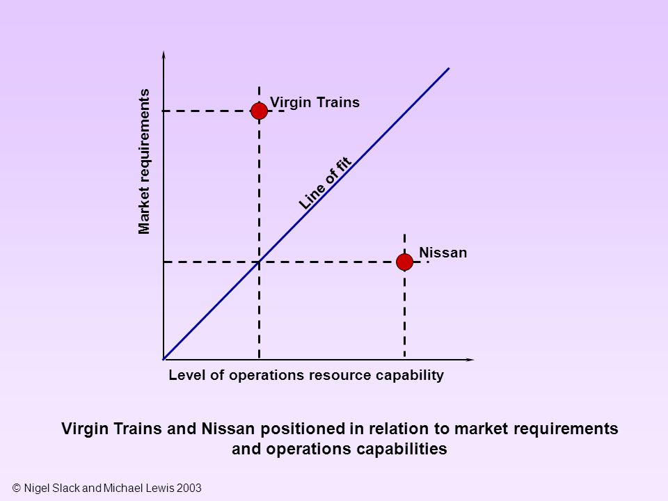 © Nigel Slack and Michael Lewis 2003 Market requirements Virgin Trains and Nissan positioned in relation to market requirements and operations capabil