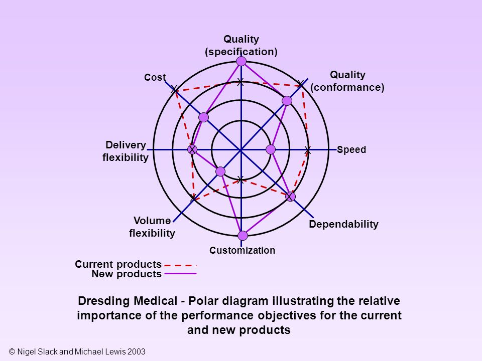 © Nigel Slack and Michael Lewis 2003 Dresding Medical - Polar diagram illustrating the relative importance of the performance objectives for the curre
