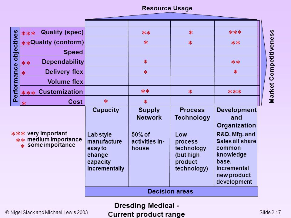 © Nigel Slack and Michael Lewis 2003 Quality (spec) Quality (conform) Speed Dependability Delivery flex Volume flex Customization Cost Performance obj