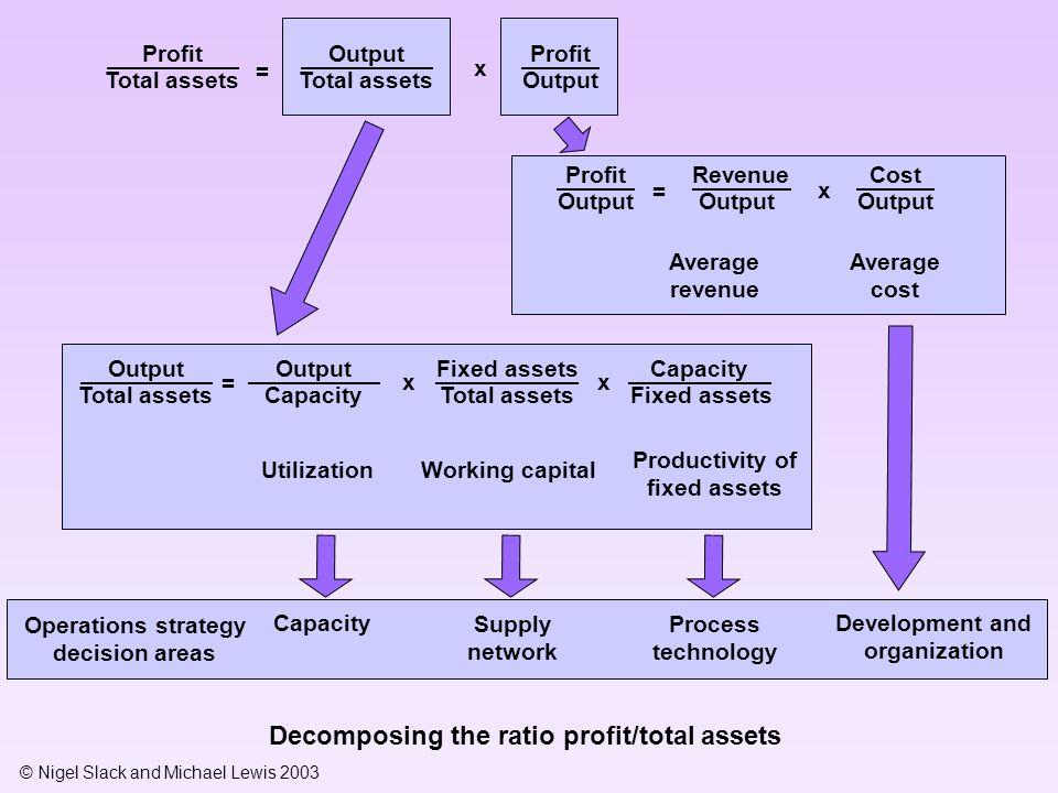 © Nigel Slack and Michael Lewis 2003 Output Total assets Profit Output Profit Total assets = x Profit Output Revenue Output Cost Output Average revenu