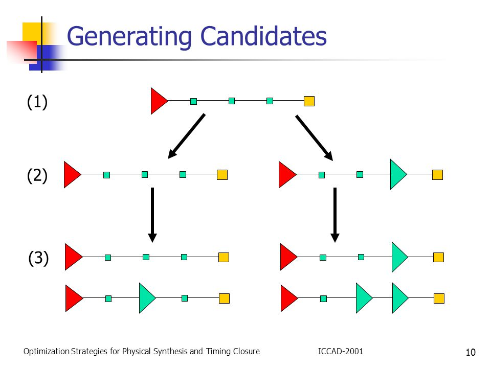 10 Optimization Strategies for Physical Synthesis and Timing ClosureICCAD-2001 Generating Candidates (1) (2) (3)