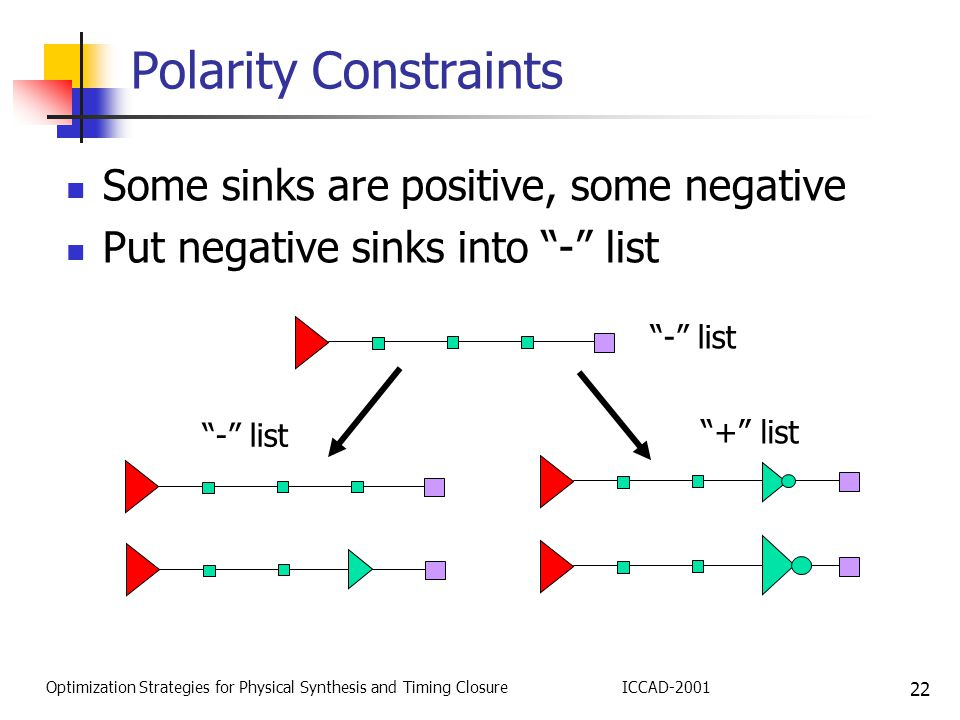 22 Optimization Strategies for Physical Synthesis and Timing ClosureICCAD-2001 Polarity Constraints Some sinks are positive, some negative Put negative sinks into - list - list + list
