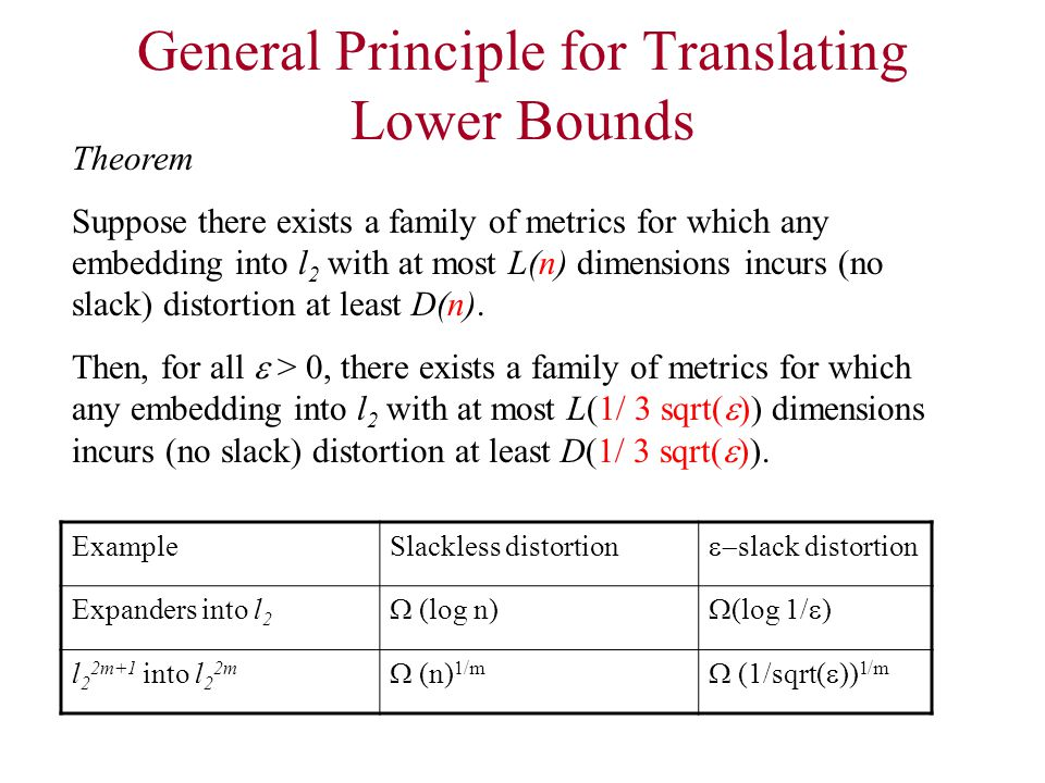 General Principle for Translating Lower Bounds Theorem Suppose there exists a family of metrics for which any embedding into l 2 with at most L(n) dimensions incurs (no slack) distortion at least D(n).