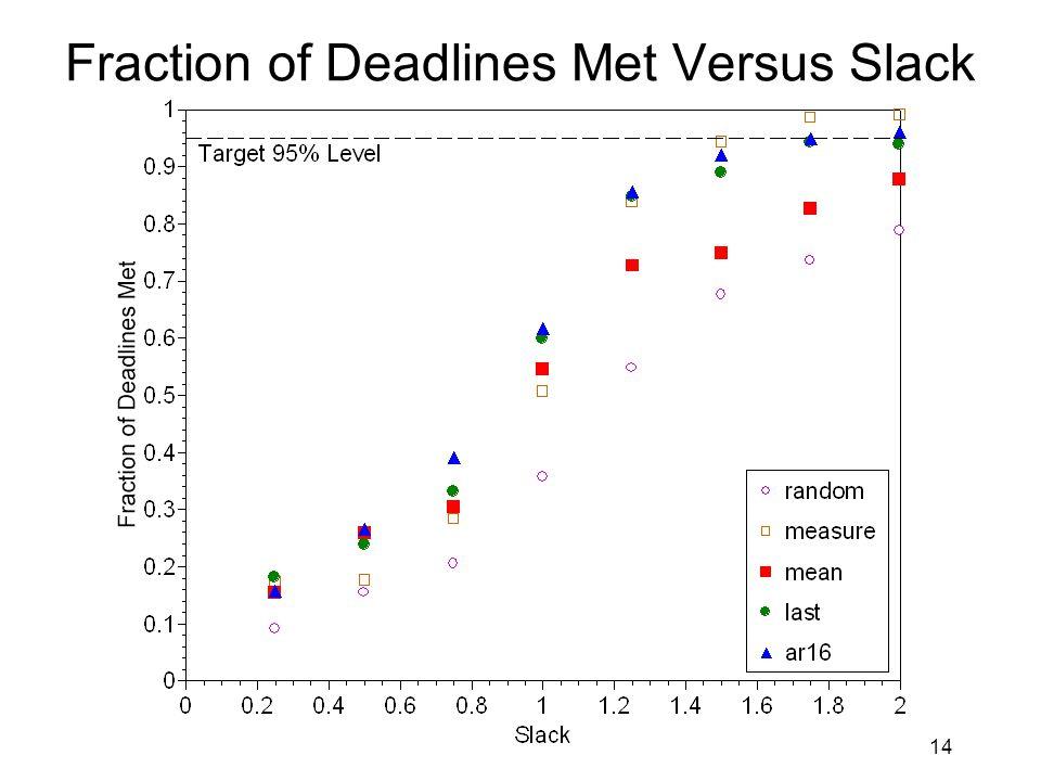 14 Fraction of Deadlines Met Versus Slack