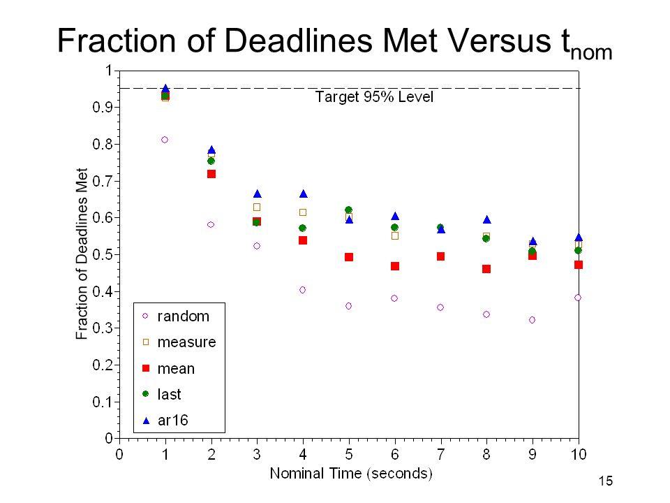 15 Fraction of Deadlines Met Versus t nom