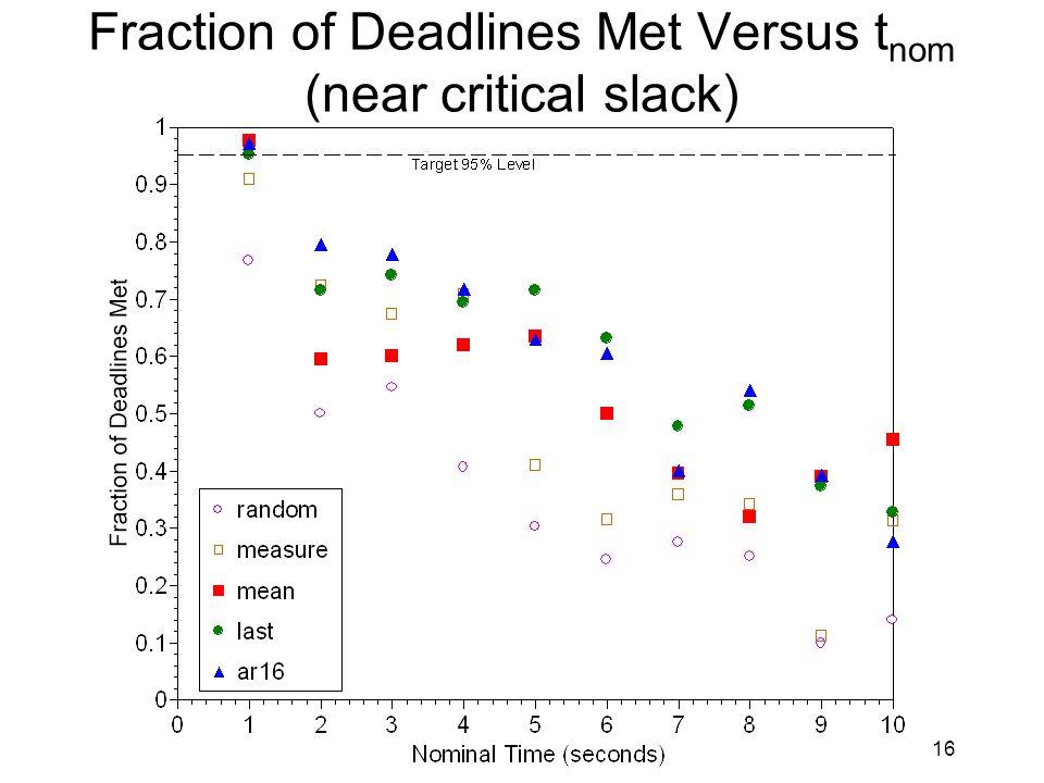 16 Fraction of Deadlines Met Versus t nom (near critical slack)