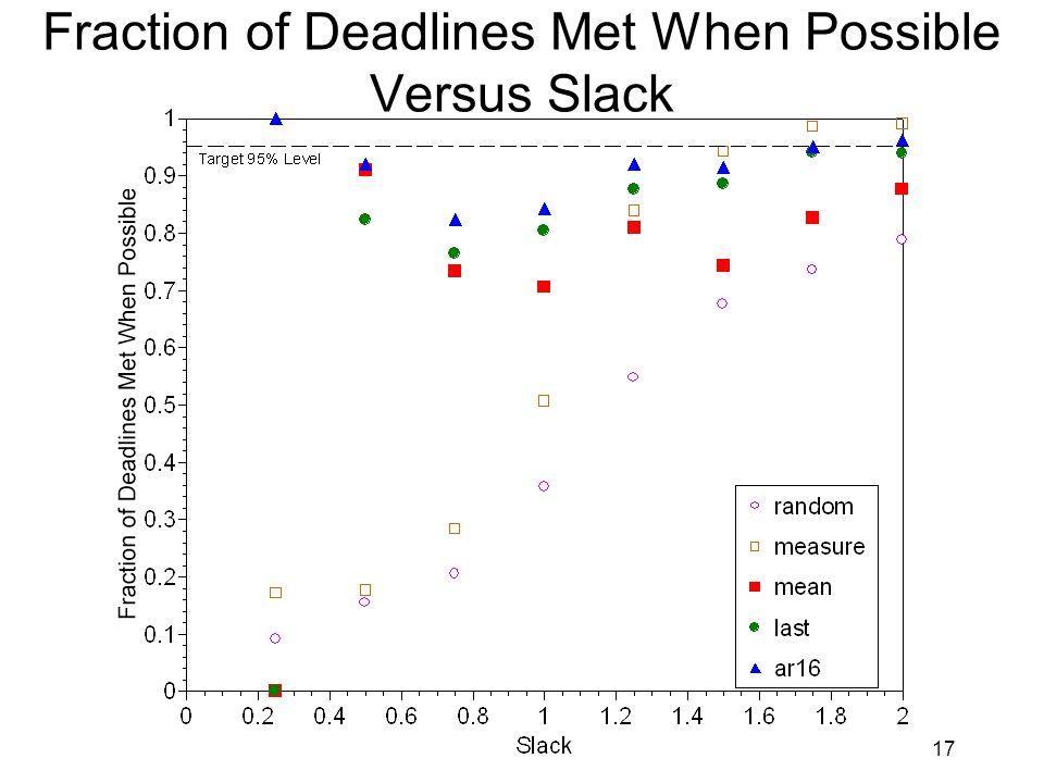 17 Fraction of Deadlines Met When Possible Versus Slack