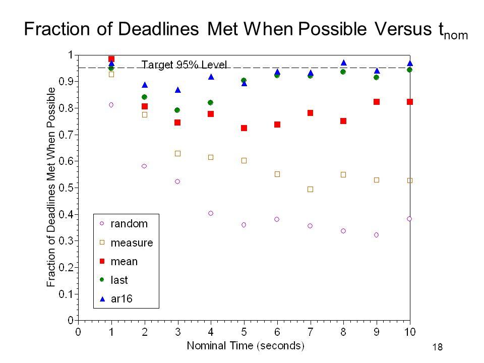 18 Fraction of Deadlines Met When Possible Versus t nom