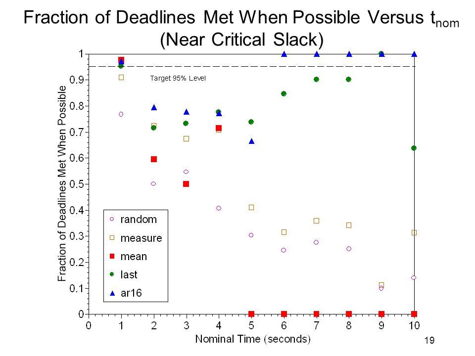 19 Fraction of Deadlines Met When Possible Versus t nom (Near Critical Slack)