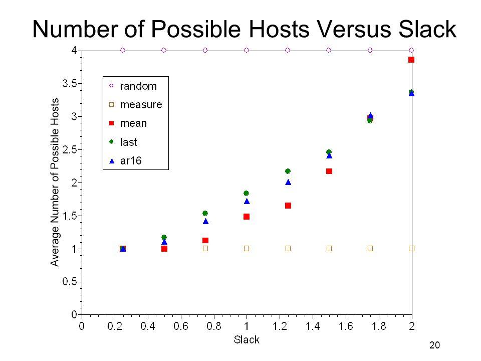 20 Number of Possible Hosts Versus Slack