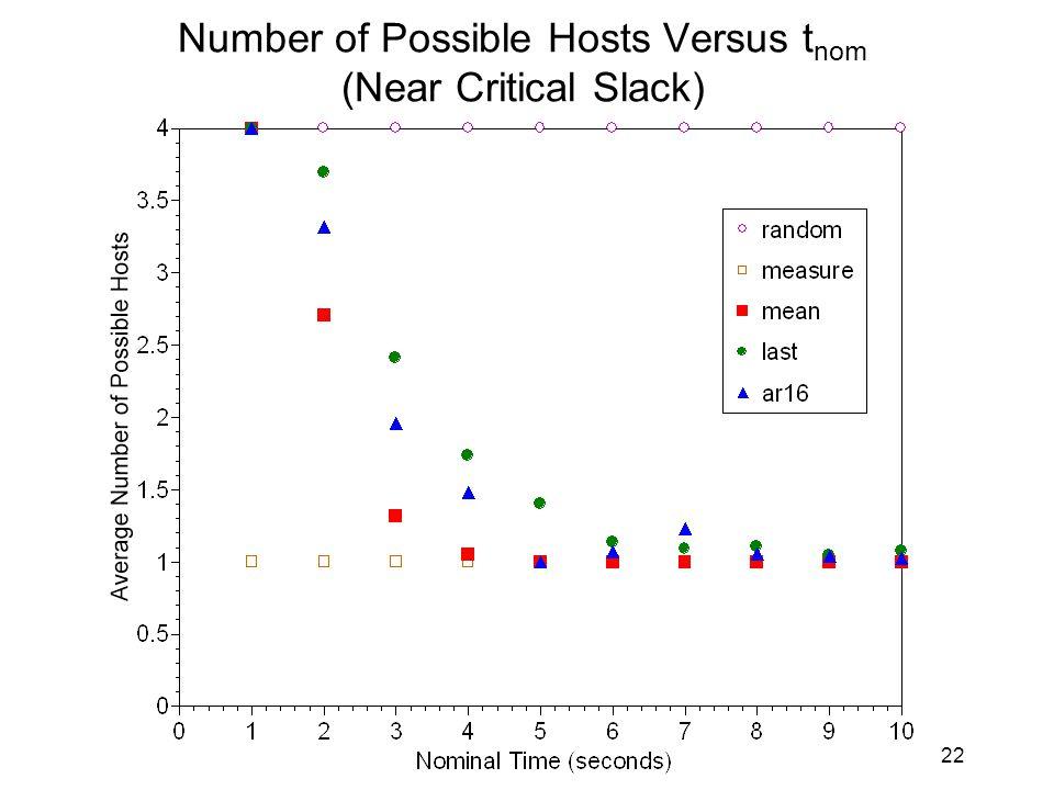 22 Number of Possible Hosts Versus t nom (Near Critical Slack)