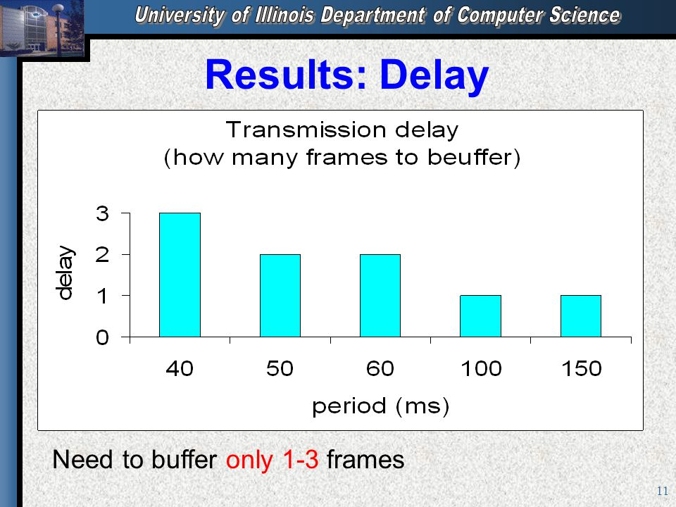11 Results: Delay Need to buffer only 1-3 frames