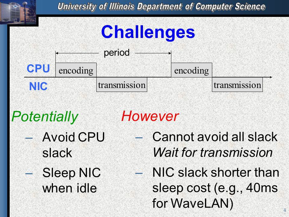 4 Challenges Potentially – –Avoid CPU slack – –Sleep NIC when idle encoding transmission CPU NIC encoding transmission period However –Cannot avoid al
