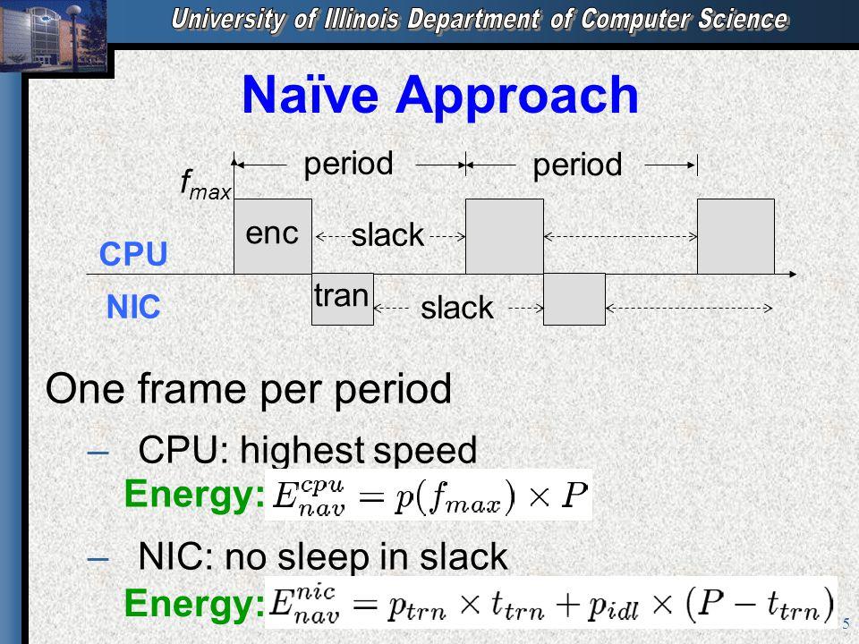 5 Naïve Approach enc tran period f max slack CPU NIC slack One frame per period – –CPU: highest speed – –NIC: no sleep in slack Energy: period