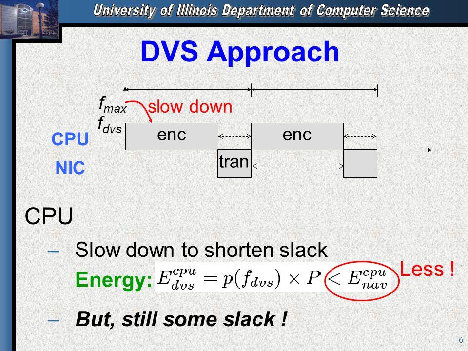 6 DVS Approach CPU – –Slow down to shorten slack – –But, still some slack .