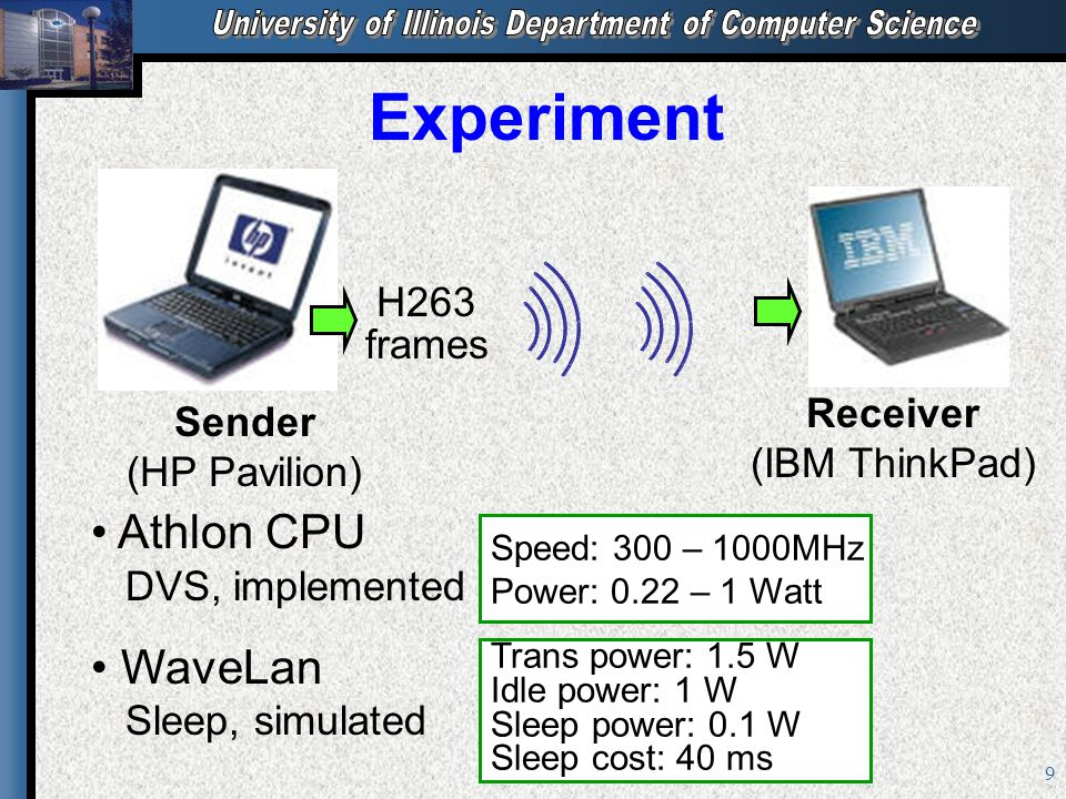 9 Experiment Sender (HP Pavilion) Receiver (IBM ThinkPad) Athlon CPU DVS, implemented WaveLan Sleep, simulated H263 frames Speed: 300 – 1000MHz Power: