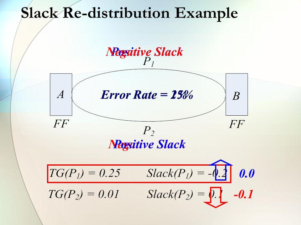 Positive SlackNegative Slack Slack Re-distribution Example 0.0 -0.1 Negative SlackPositive Slack Error Rate = 1%Error Rate = 25%