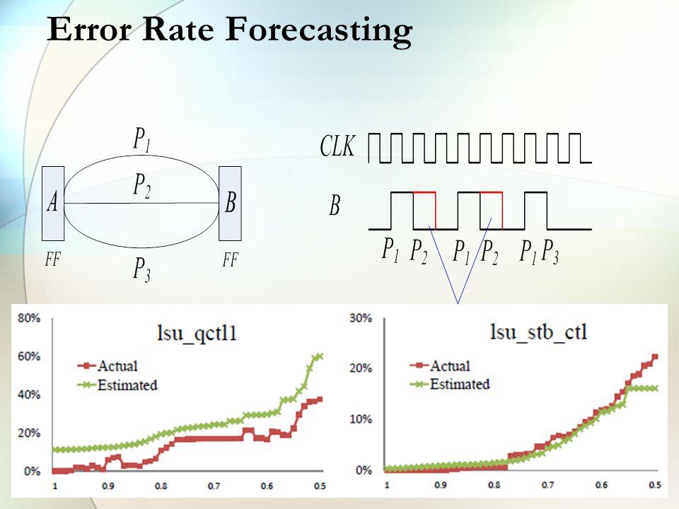 Error Rate Forecasting