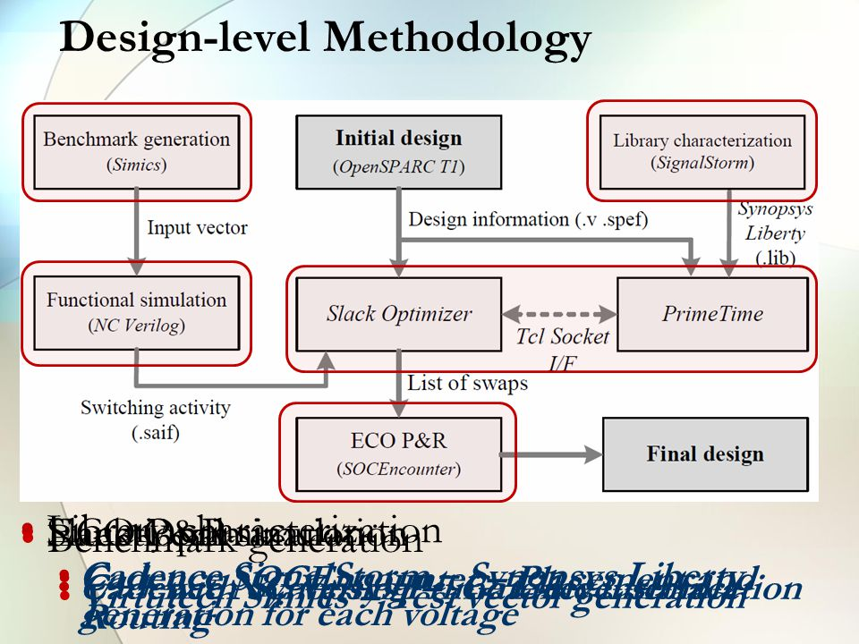 Functional simulation Cadence NC Verilog – Gate-level simulation Library characterization Cadence SignalStorm – Synopsys Liberty generation for each voltage Slack Optimization C++ with Synopsys PrimeTime interface ECO P&R Cadence SOCEncounter – Placement and Routing Benchmark generation Virtutech Simics – Test vector generation Design-level Methodology