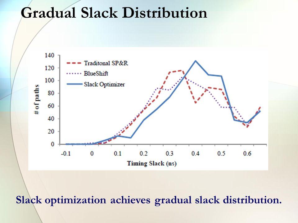 Gradual Slack Distribution Slack optimization achieves gradual slack distribution.