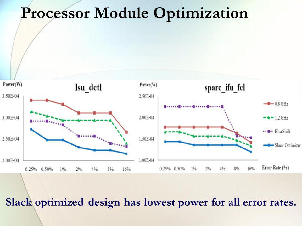 Processor Module Optimization Slack optimized design has lowest power for all error rates.