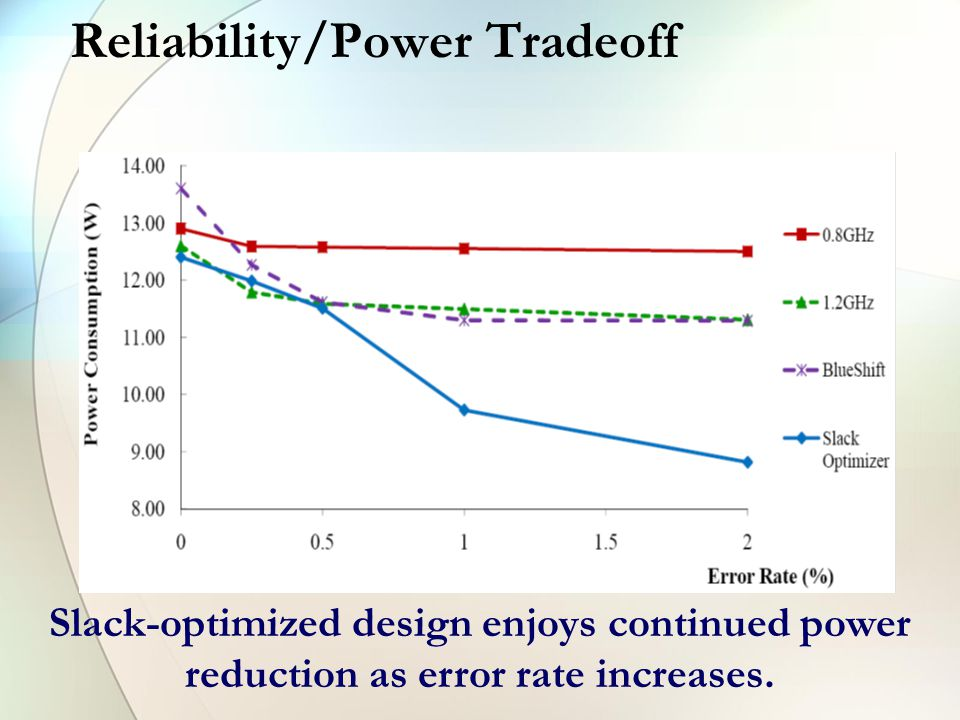 Reliability/Power Tradeoff Slack-optimized design enjoys continued power reduction as error rate increases.