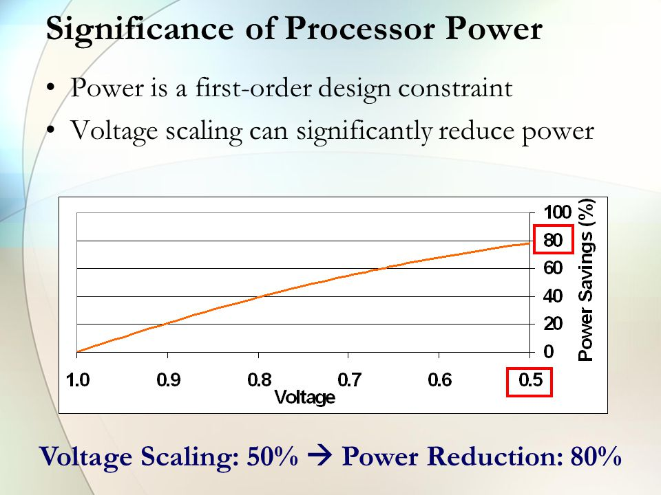 Significance of Processor Power Power is a first-order design constraint Voltage scaling can significantly reduce power Voltage Scaling: 50%  Power Reduction: 80%