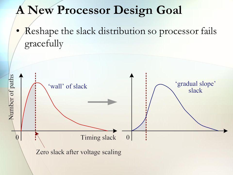 A New Processor Design Goal Reshape the slack distribution so processor fails gracefully